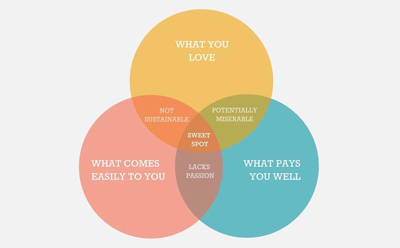 diagrammas
